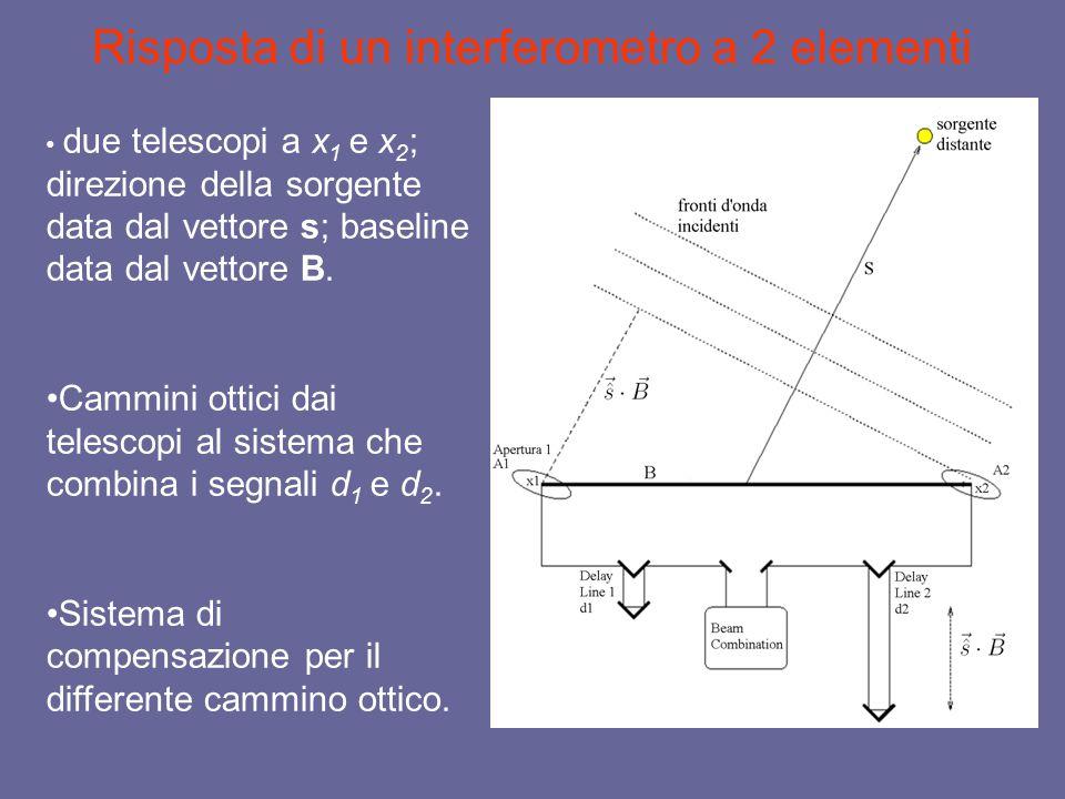 Risposta di un interferometro a 2 elementi due telescopi a x 1 e x 2 ; direzione della sorgente data dal vettore s; baseline data dal vettore B.