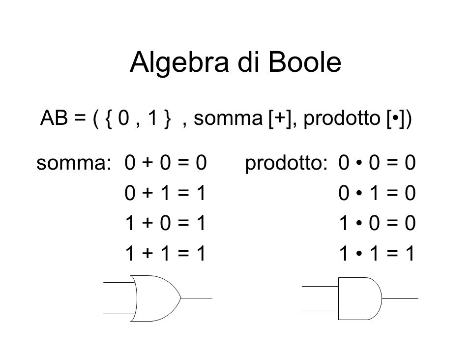 Algebra di Boole commutativa:a + b = b + a a b = b a associativa:a + (b + c) = (a + b) + c a (b c) = (a b) c distributiva:a + (b c)= (a + b) (a + c) a (b + c) = (a b) + (a c)