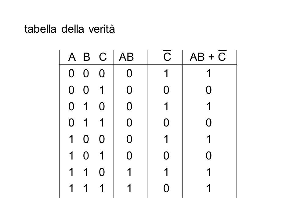 tabella della verità ABC ABC AB + C 000011 001000 010011 011000 100011 101000 110111 111101