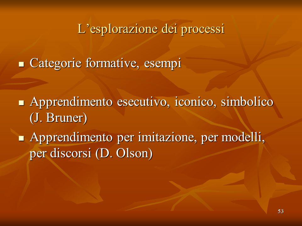 53 L'esplorazione dei processi Categorie formative, esempi Categorie formative, esempi Apprendimento esecutivo, iconico, simbolico (J.