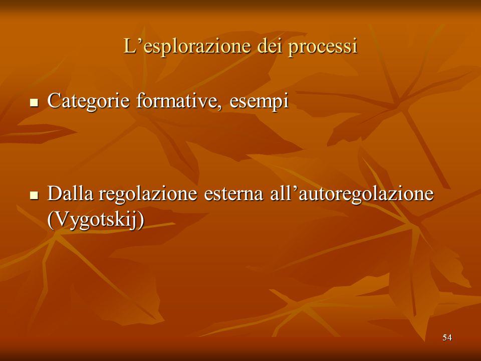 54 L'esplorazione dei processi Categorie formative, esempi Categorie formative, esempi Dalla regolazione esterna all'autoregolazione (Vygotskij) Dalla regolazione esterna all'autoregolazione (Vygotskij)