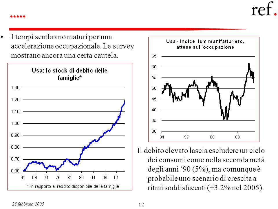 25 febbraio 2005 12..... I tempi sembrano maturi per una accelerazione occupazionale.