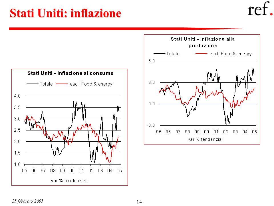 25 febbraio 2005 14 Stati Uniti: inflazione