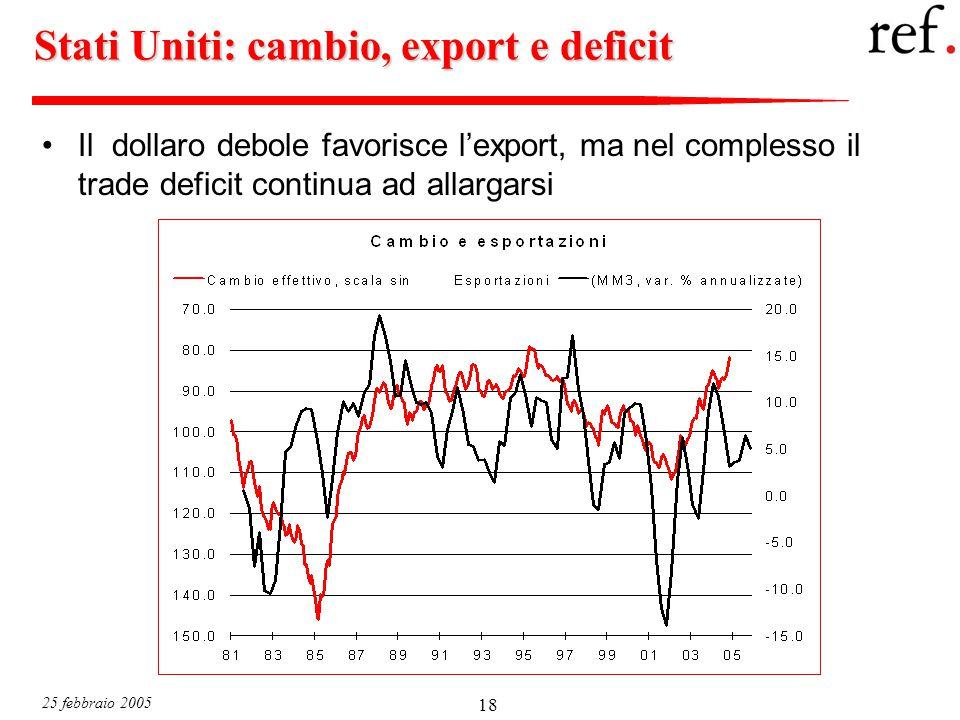 25 febbraio 2005 18 Stati Uniti: cambio, export e deficit Il dollaro debole favorisce l'export, ma nel complesso il trade deficit continua ad allargarsi