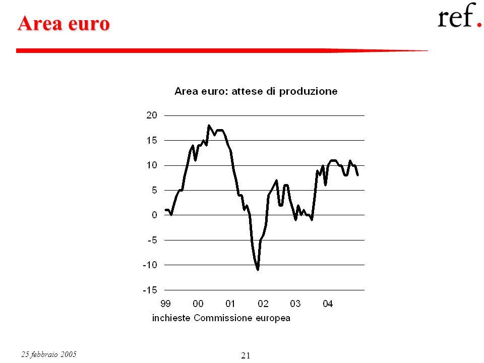 25 febbraio 2005 21 Area euro