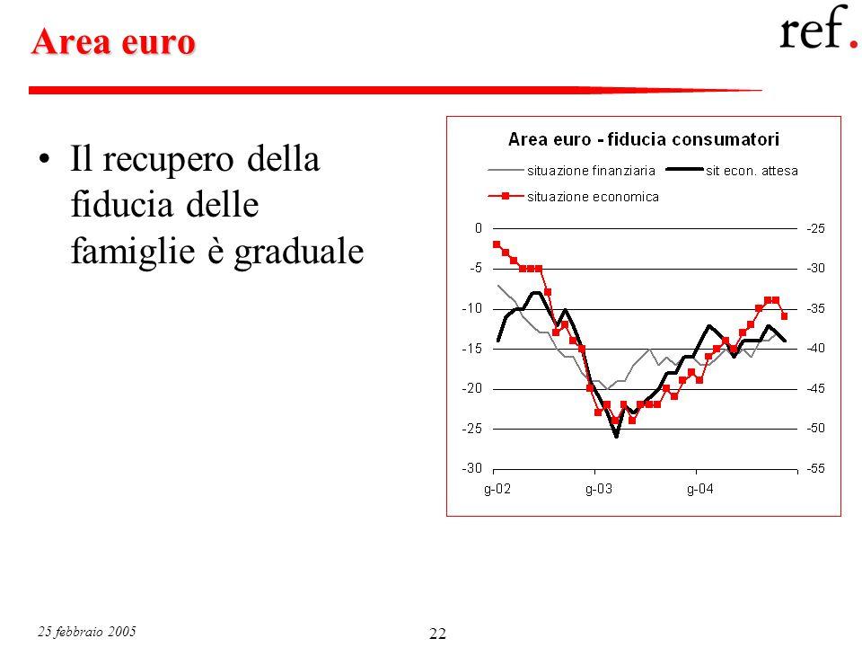 25 febbraio 2005 22 Area euro Il recupero della fiducia delle famiglie è graduale