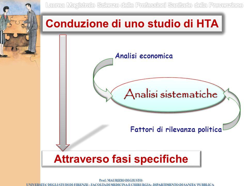 Analisi sistematiche Analisi economica Fattori di rilevanza politica Conduzione di uno studio di HTA Attraverso fasi specifiche