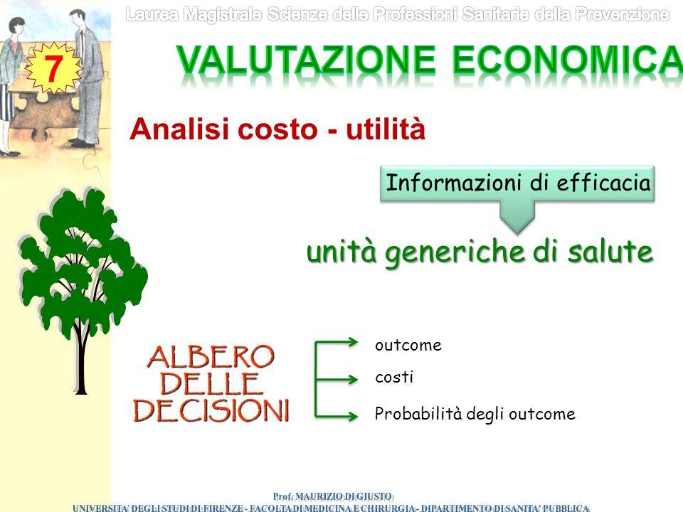 7 Analisi costo - utilità Informazioni di efficacia unità generiche di salute ALBERO DELLE DECISIONI outcome costi Probabilità degli outcome