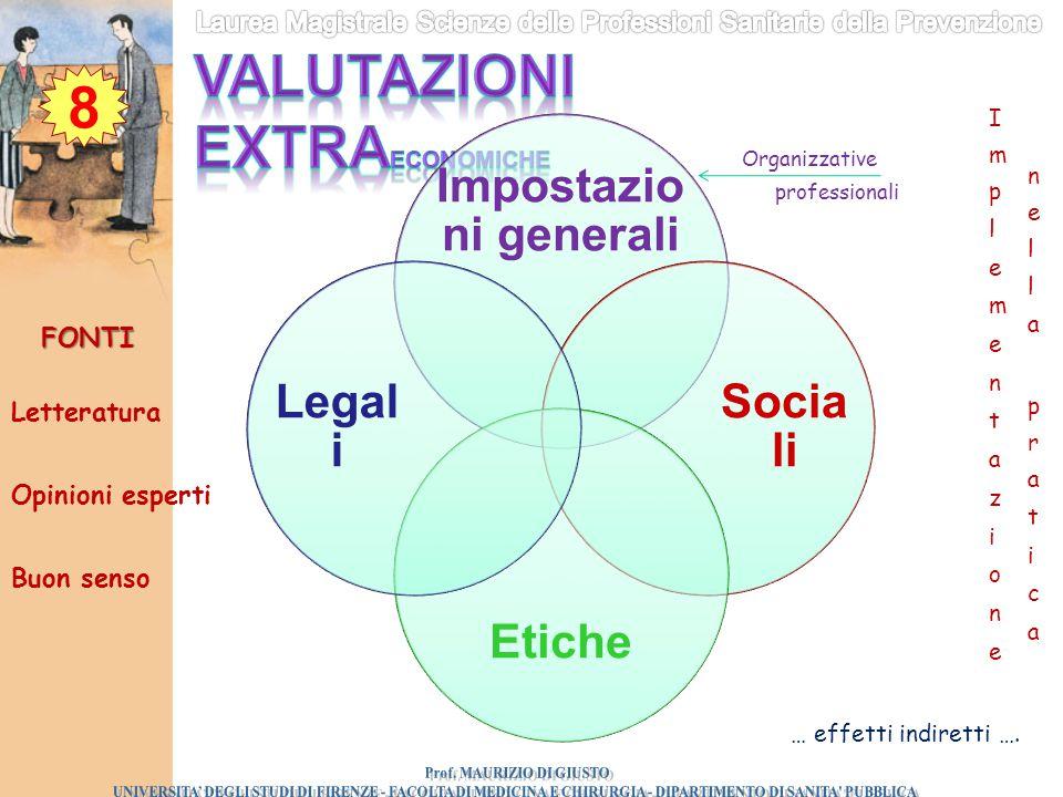 8 Opinioni esperti Letteratura Impostazio ni generali Socia li Etiche Legal i professionali Organizzative Buon senso FONTI … effetti indiretti ….