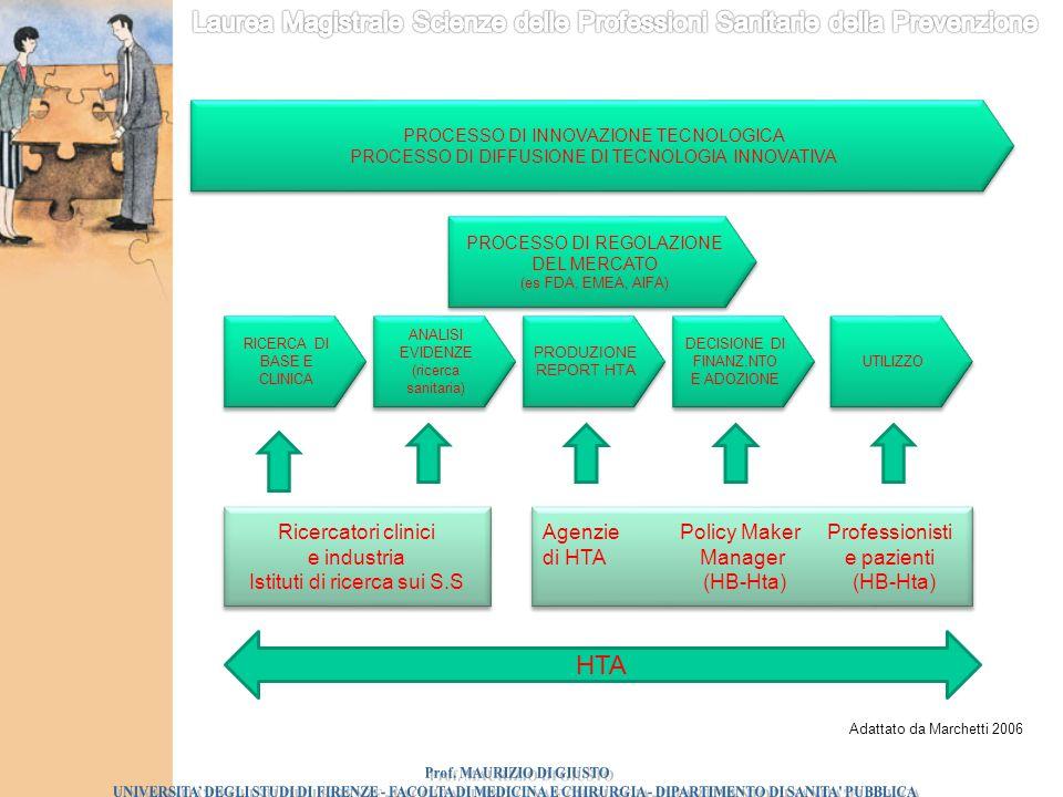 RICERCA DI BASE E CLINICA ANALISI EVIDENZE (ricerca sanitaria) PRODUZIONE REPORT HTA DECISIONE DI FINANZ.NTO E ADOZIONE DECISIONE DI FINANZ.NTO E ADOZ