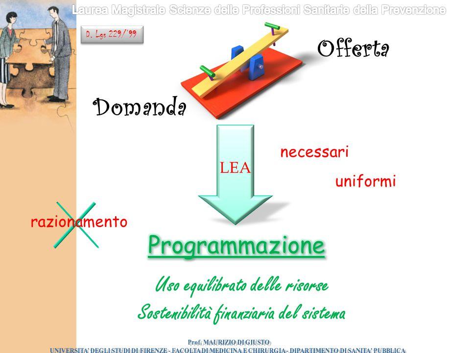 Domanda Offerta necessari uniformi LEA Uso equilibrato delle risorse Sostenibilità finanziaria del sistema razionamento D. Lgs 229/'99