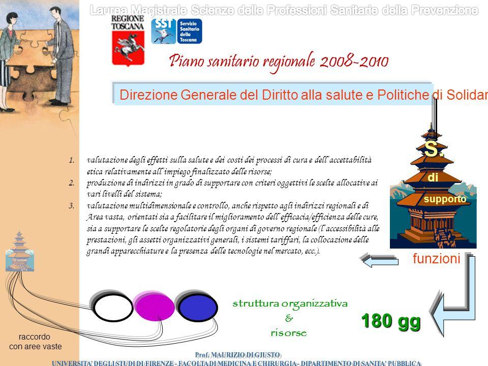 Piano sanitario regionale 2008-2010 Direzione Generale del Diritto alla salute e Politiche di Solidarietà supporto S. di 1.valutazione degli effetti s