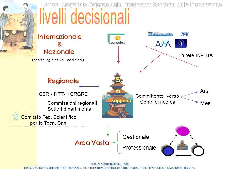 supporto S. di Internazionale&Nazionale (scelte legislative – decisioni) la rete IN–HTA Regionale CSR - l'ITT- il CRGRC Comitato Tec. Scientifico per