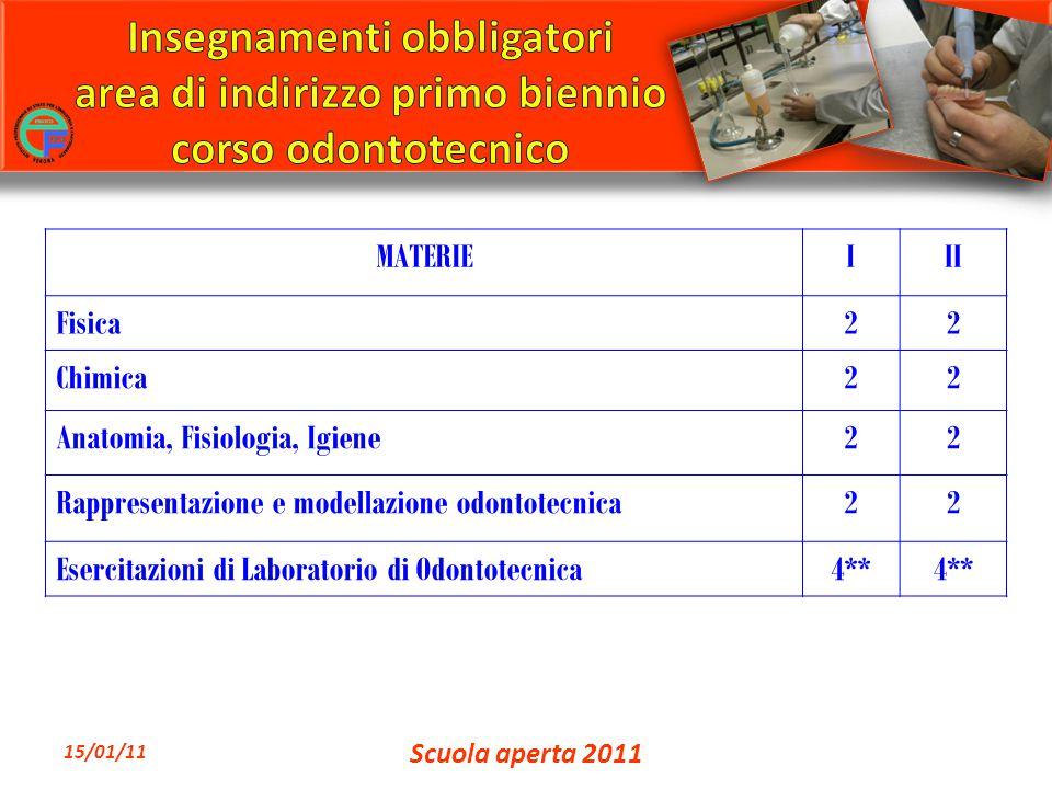 MATERIEIII Fisica22 Chimica22 Anatomia, Fisiologia, Igiene22 Rappresentazione e modellazione odontotecnica22 Esercitazioni di Laboratorio di Odontotec