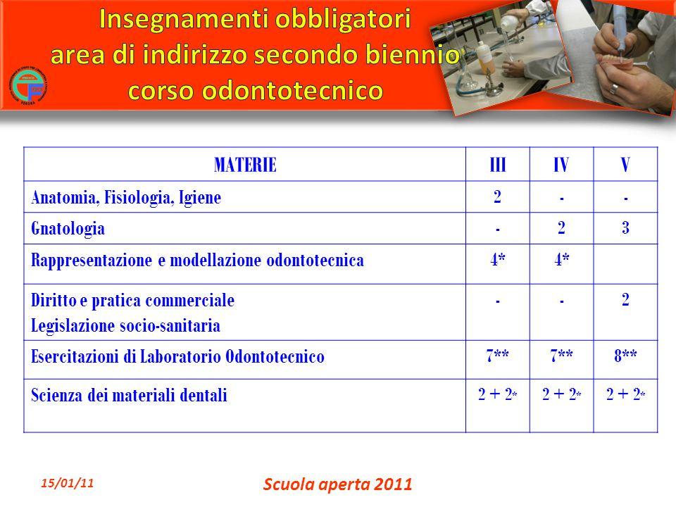 MATERIEIIIIVV Anatomia, Fisiologia, Igiene 2-- Gnatologia -23 Rappresentazione e modellazione odontotecnica 4* Diritto e pratica commerciale Legislazi