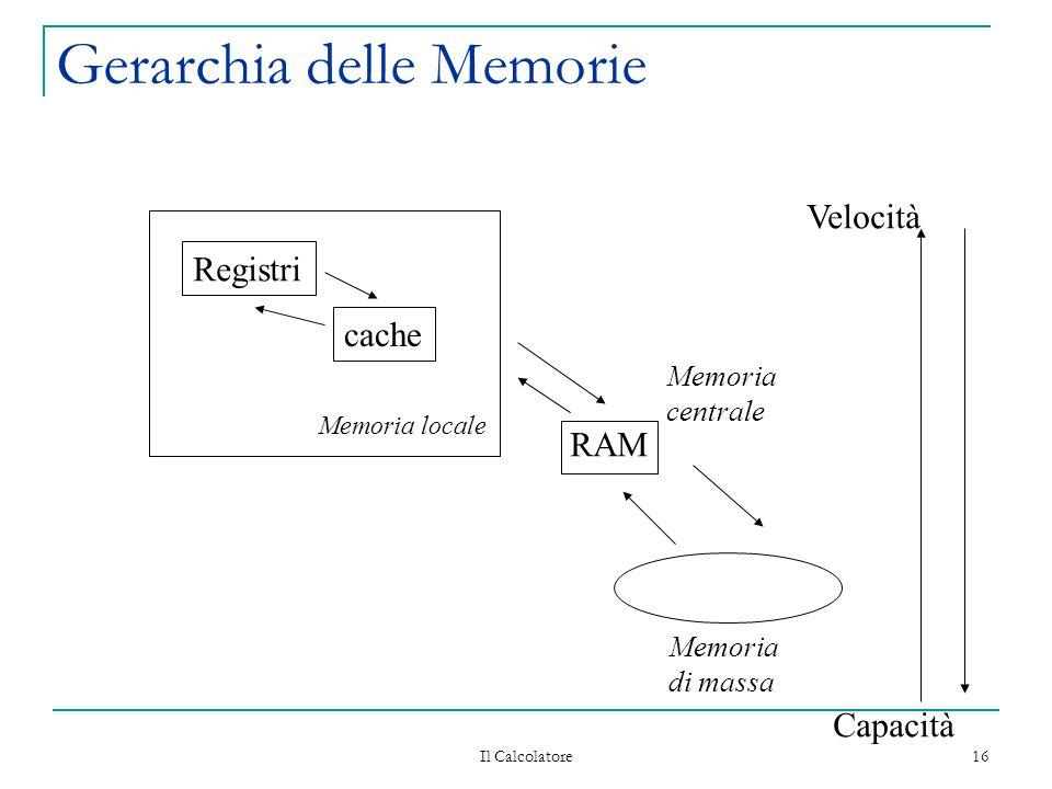 Il Calcolatore 16 Gerarchia delle Memorie Registri cache RAM Memoria locale Memoria centrale Memoria di massa Velocità Capacità