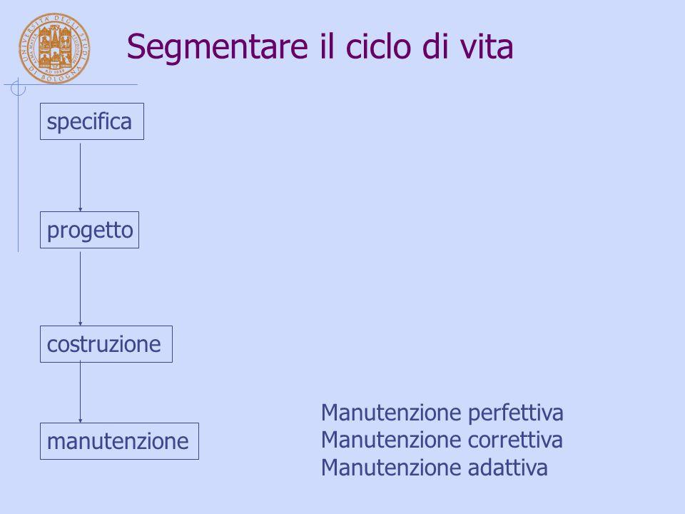 Segmentare il ciclo di vita specifica progetto costruzione manutenzione Manutenzione perfettiva Manutenzione correttiva Manutenzione adattiva