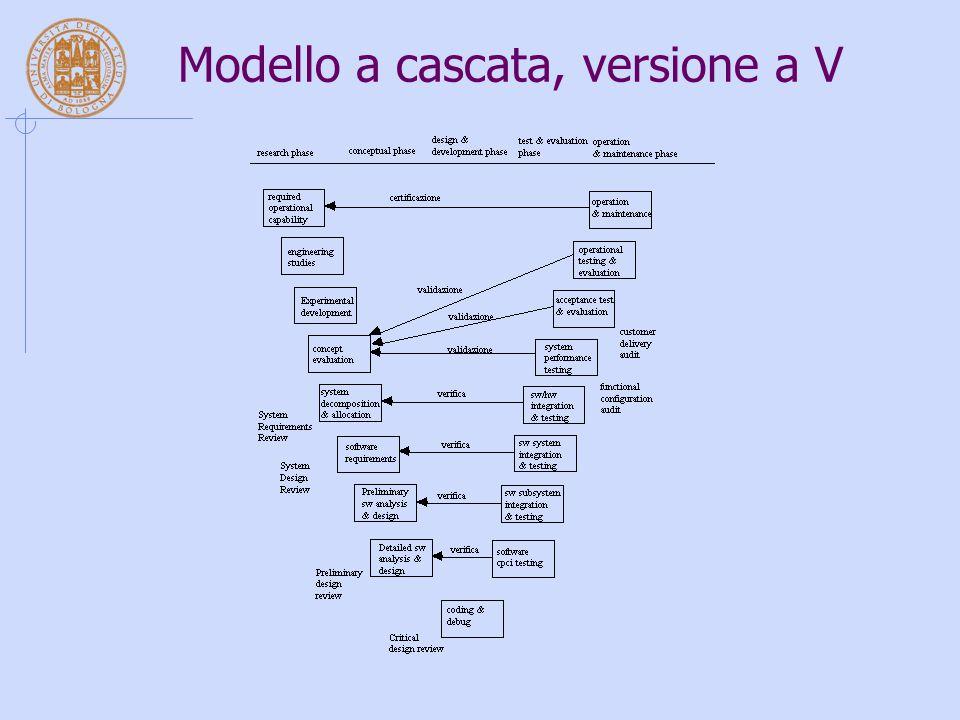 Modello a cascata, versione a V