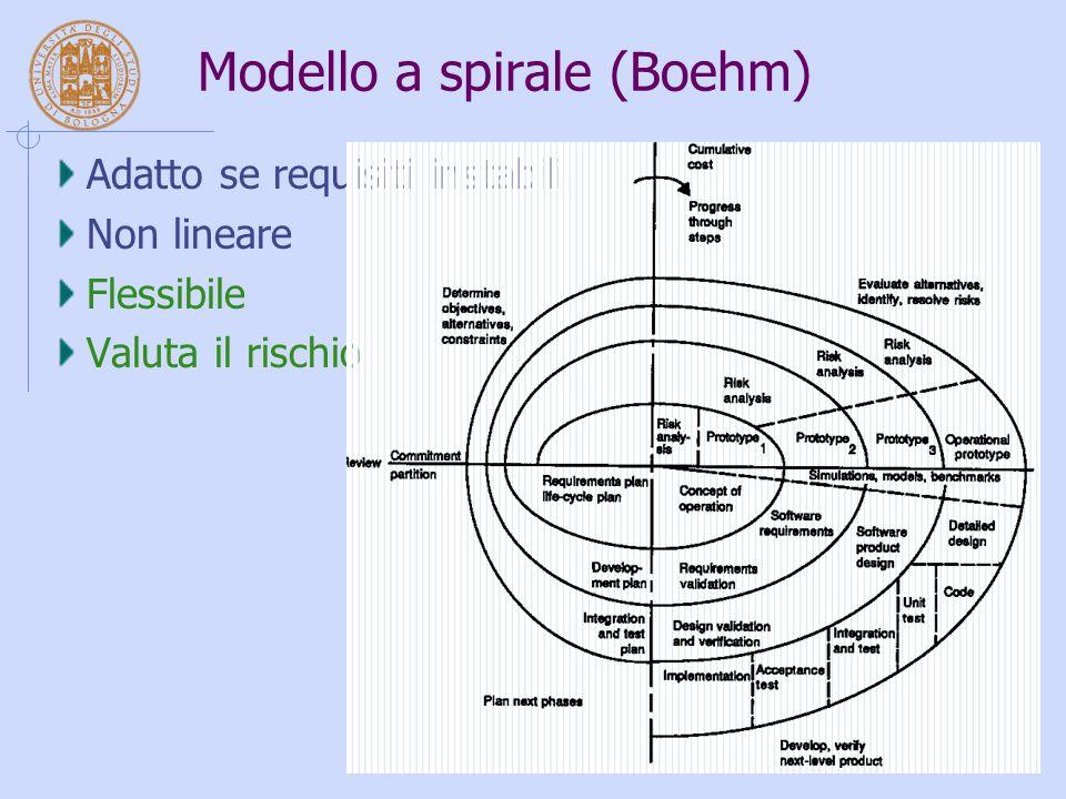 Modello a spirale (Boehm) Adatto se requisiti instabili Non lineare Flessibile Valuta il rischio
