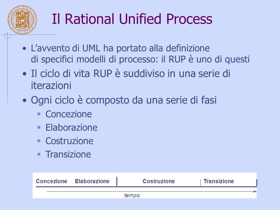 Il Rational Unified Process L'avvento di UML ha portato alla definizione di specifici modelli di processo: il RUP è uno di questi Il ciclo di vita RUP è suddiviso in una serie di iterazioni Ogni ciclo è composto da una serie di fasi  Concezione  Elaborazione  Costruzione  Transizione ConcezioneElaborazioneCostruzioneTransizione tempo