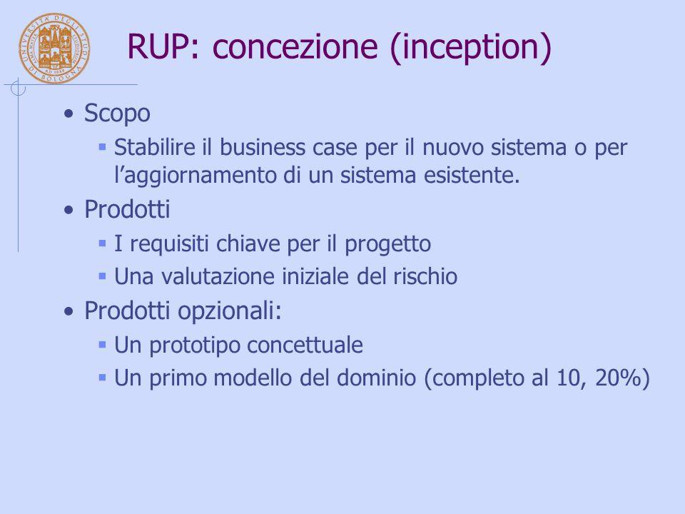 RUP: concezione (inception) Scopo  Stabilire il business case per il nuovo sistema o per l'aggiornamento di un sistema esistente. Prodotti  I requis