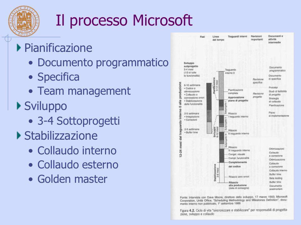 Il processo Microsoft Pianificazione Documento programmatico Specifica Team management Sviluppo 3-4 Sottoprogetti Stabilizzazione Collaudo interno Collaudo esterno Golden master