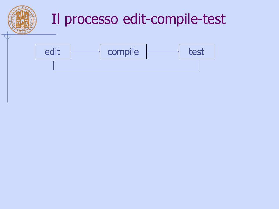 Il processo edit-compile-test editcompiletest