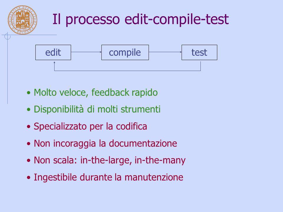 Il processo edit-compile-test editcompiletest Molto veloce, feedback rapido Disponibilità di molti strumenti Specializzato per la codifica Non incoraggia la documentazione Non scala: in-the-large, in-the-many Ingestibile durante la manutenzione