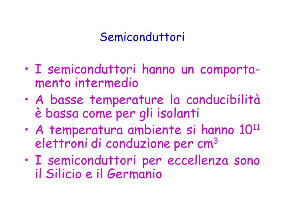 I semiconduttori hanno un comporta- mento intermedio A basse temperature la conducibilità è bassa come per gli isolanti A temperatura ambiente si hanno 10 11 elettroni di conduzione per cm 3 I semiconduttori per eccellenza sono il Silicio e il Germanio Semiconduttori