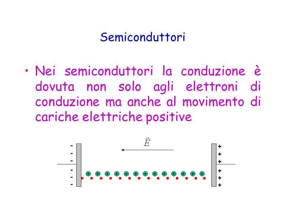 Nei semiconduttori la conduzione è dovuta non solo agli elettroni di conduzione ma anche al movimento di cariche elettriche positive Semiconduttori - - - - - - + + + + + + +++++++++++++
