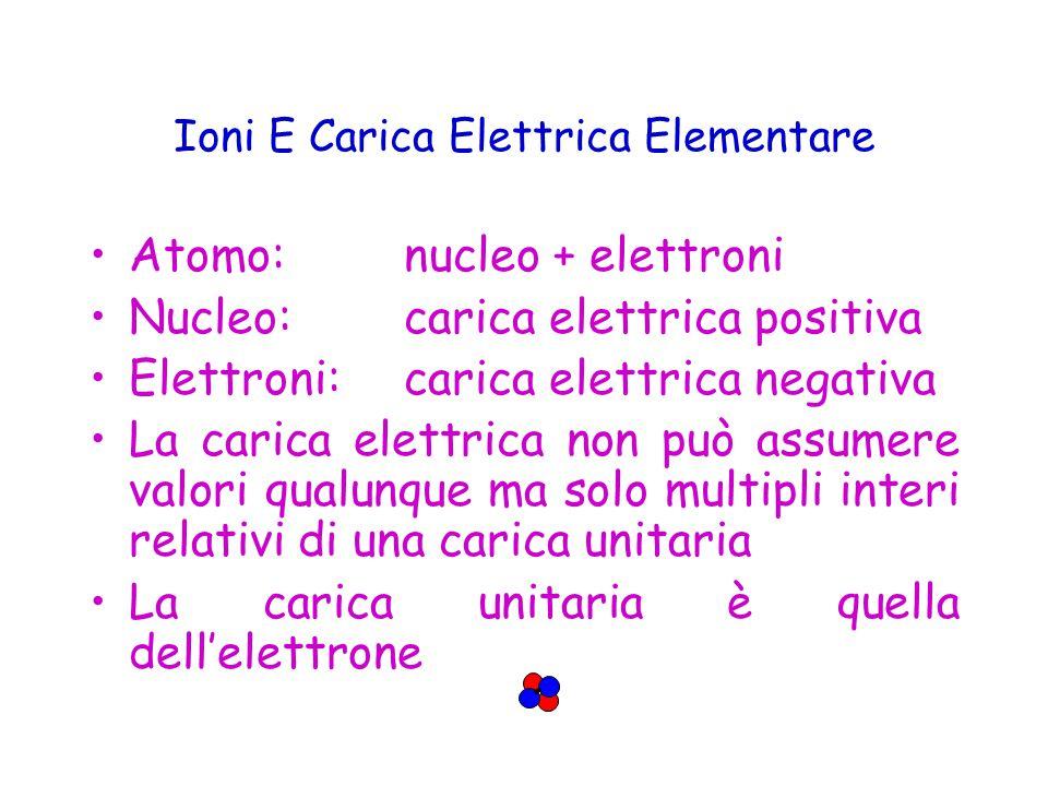Ioni E Carica Elettrica Elementare Atomo: nucleo + elettroni Nucleo: carica elettrica positiva Elettroni:carica elettrica negativa La carica elettrica non può assumere valori qualunque ma solo multipli interi relativi di una carica unitaria La carica unitaria è quella dell'elettrone