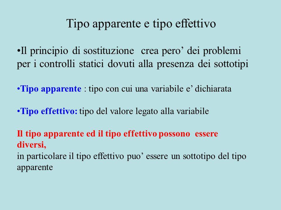 Il principio di sostituzione crea pero' dei problemi per i controlli statici dovuti alla presenza dei sottotipi Tipo apparente : tipo con cui una variabile e' dichiarata Tipo effettivo: tipo del valore legato alla variabile Il tipo apparente ed il tipo effettivo possono essere diversi, in particolare il tipo effettivo puo' essere un sottotipo del tipo apparente...