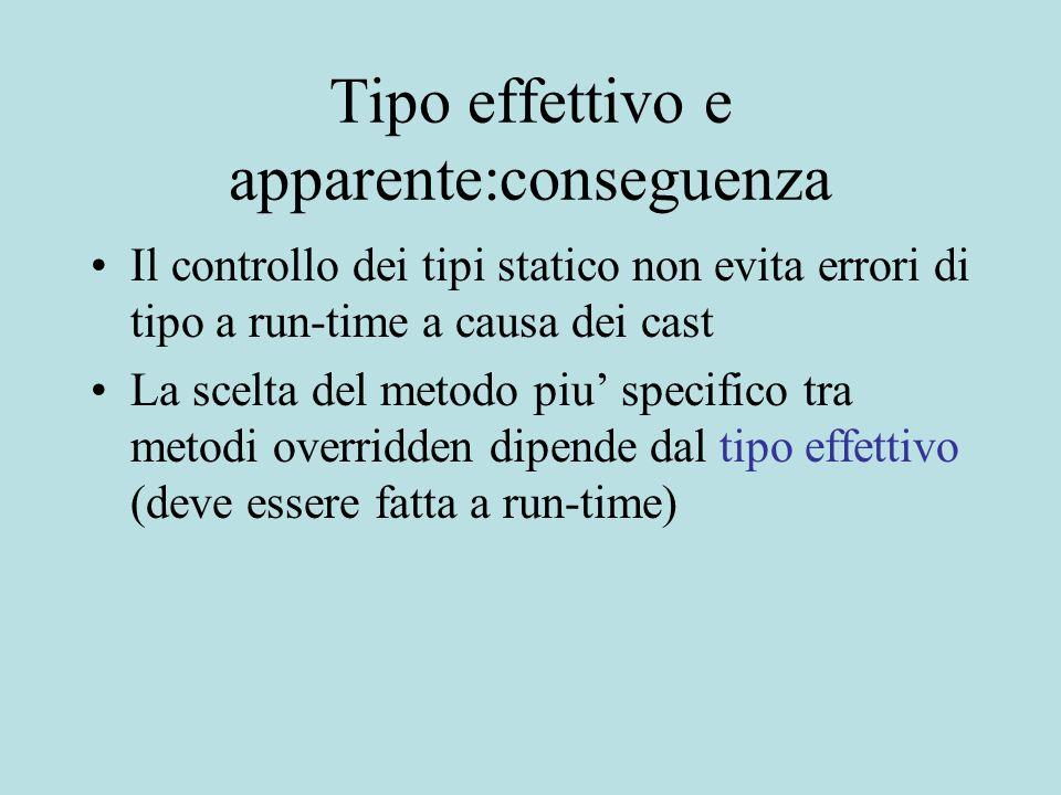 Tipo effettivo e apparente:conseguenza Il controllo dei tipi statico non evita errori di tipo a run-time a causa dei cast La scelta del metodo piu' specifico tra metodi overridden dipende dal tipo effettivo (deve essere fatta a run-time)