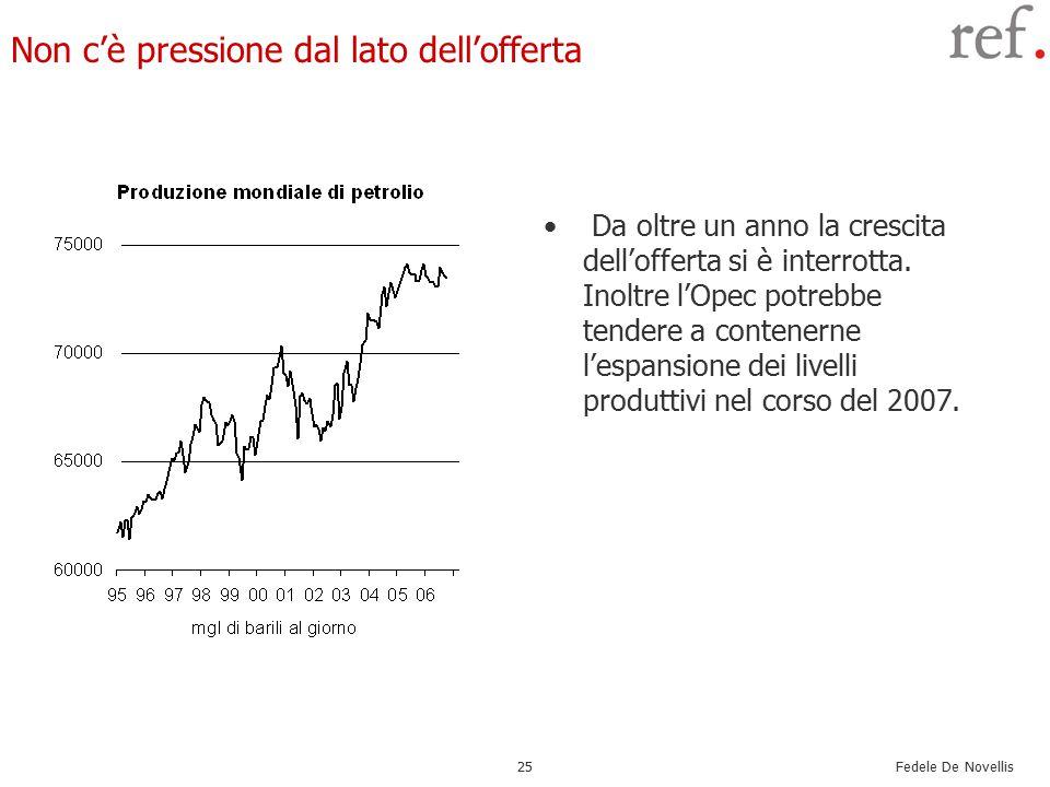 Fedele De Novellis 25 Non c'è pressione dal lato dell'offerta Da oltre un anno la crescita dell'offerta si è interrotta.