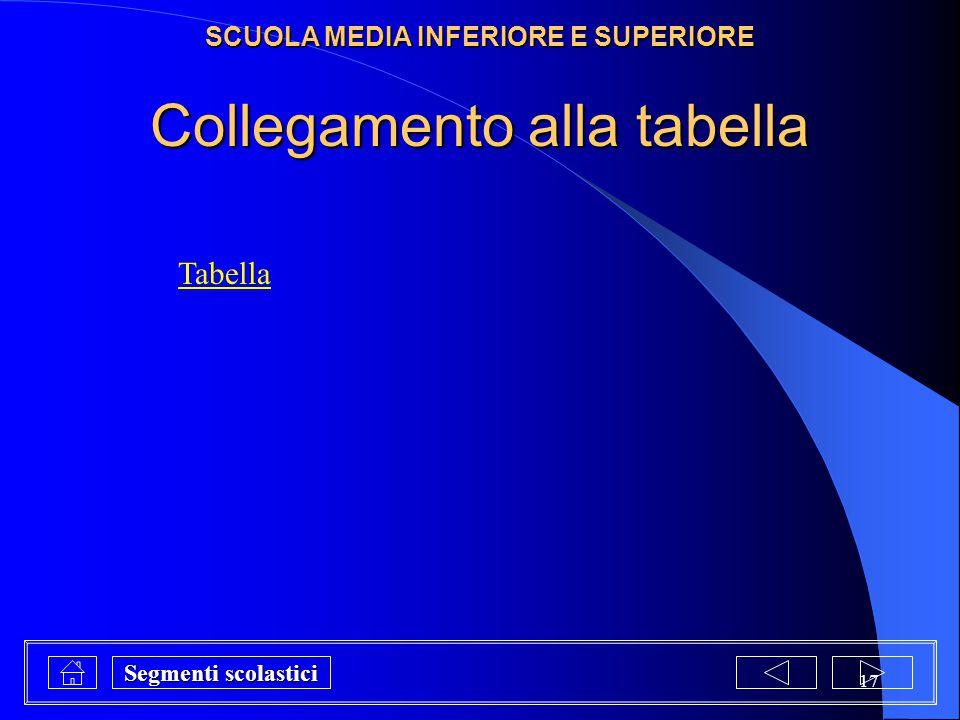 17 Tabella Collegamento alla tabella SCUOLA MEDIA INFERIORE E SUPERIORE Segmenti scolastici Segmenti scolastici