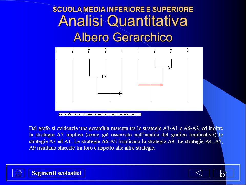 20 Analisi Quantitativa Albero Gerarchico Dal grafo si evidenzia una gerarchia marcata tra le strategie A3-A1 e A6-A2, ed inoltre la strategia A7 impl