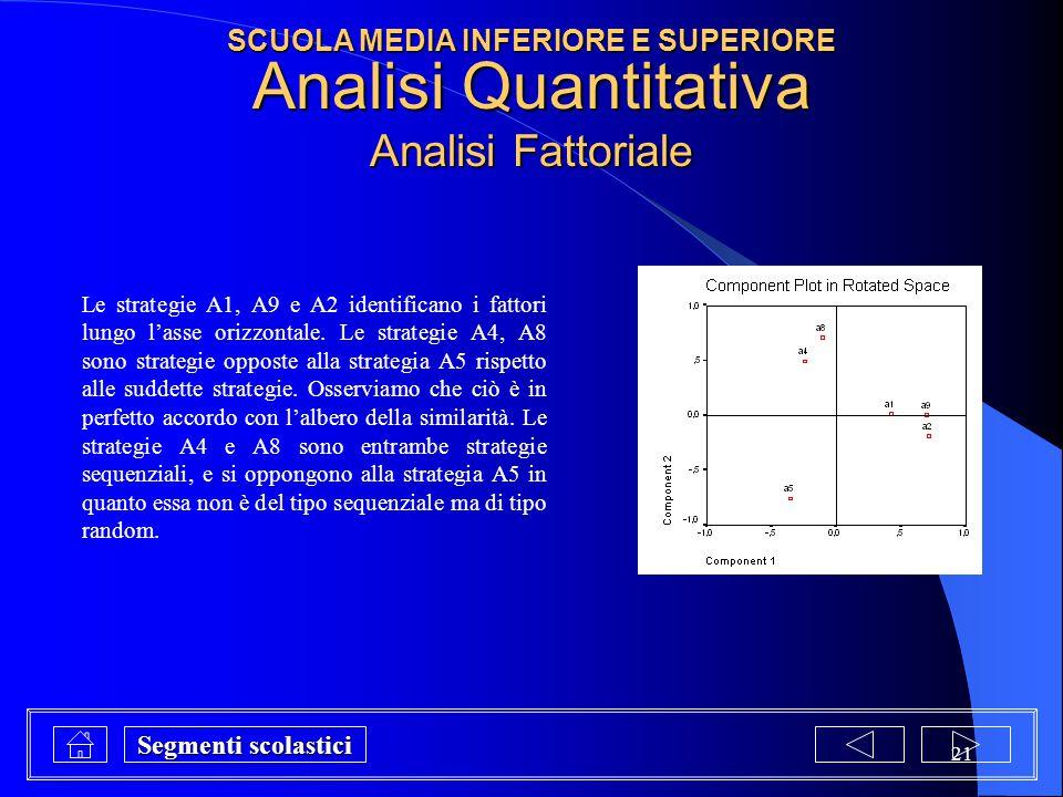 21 Analisi Quantitativa Analisi Fattoriale Le strategie A1, A9 e A2 identificano i fattori lungo l'asse orizzontale. Le strategie A4, A8 sono strategi