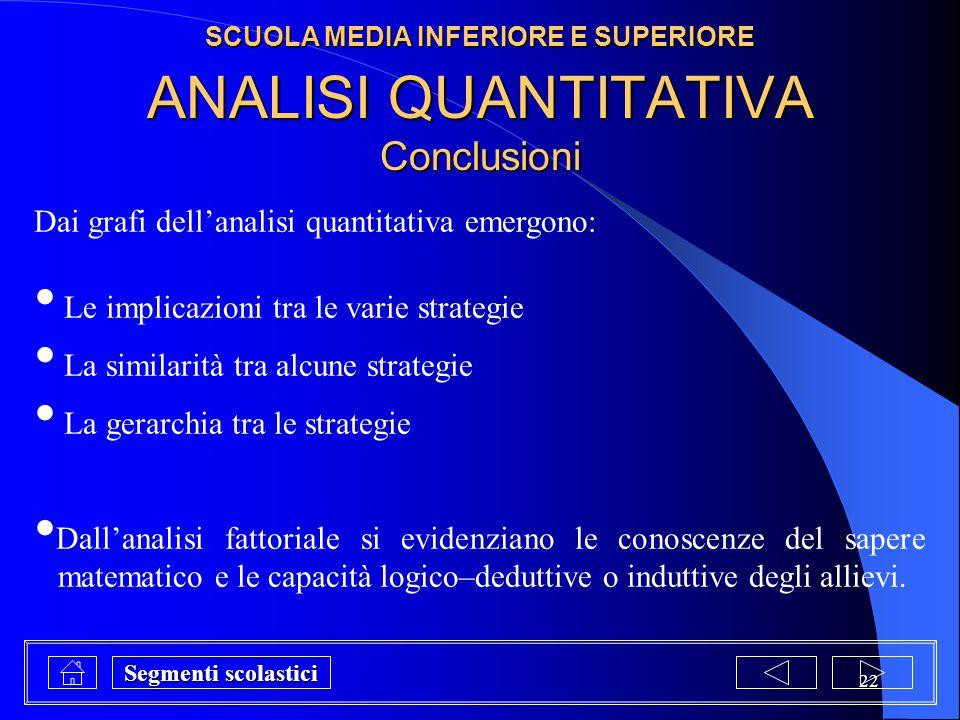 22 ANALISI QUANTITATIVA Conclusioni Dai grafi dell'analisi quantitativa emergono: Le implicazioni tra le varie strategie La similarità tra alcune stra