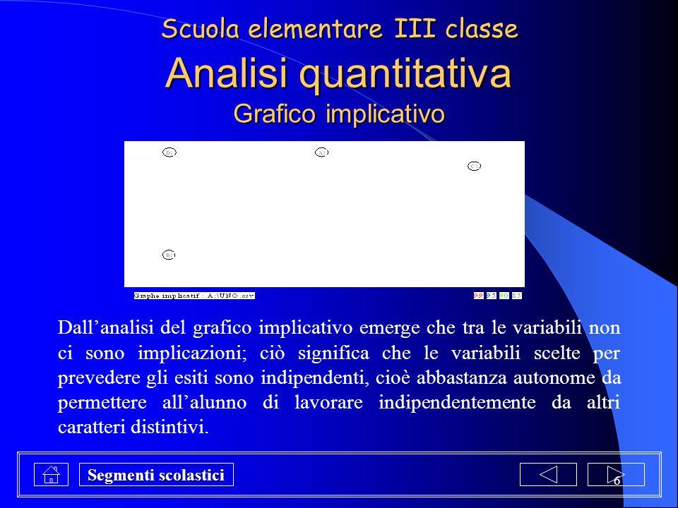 6 Analisi quantitativa Grafico implicativo Dall'analisi del grafico implicativo emerge che tra le variabili non ci sono implicazioni; ciò significa ch