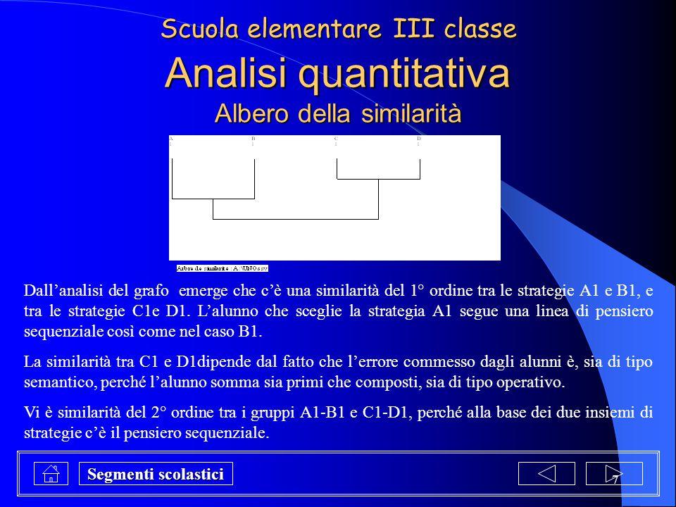 18 ANALISI QUANTITATIVA Albero implicativo Dal trattamento statistico dei dati emerge che le concezioni A7 e A4 sono prerequisiti per le altre strategie utilizzate dagli allievi.