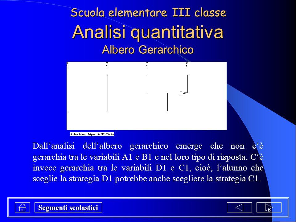 8 Analisi quantitativa Albero Gerarchico Dall'analisi dell'albero gerarchico emerge che non c'è gerarchia tra le variabili A1 e B1 e nel loro tipo di