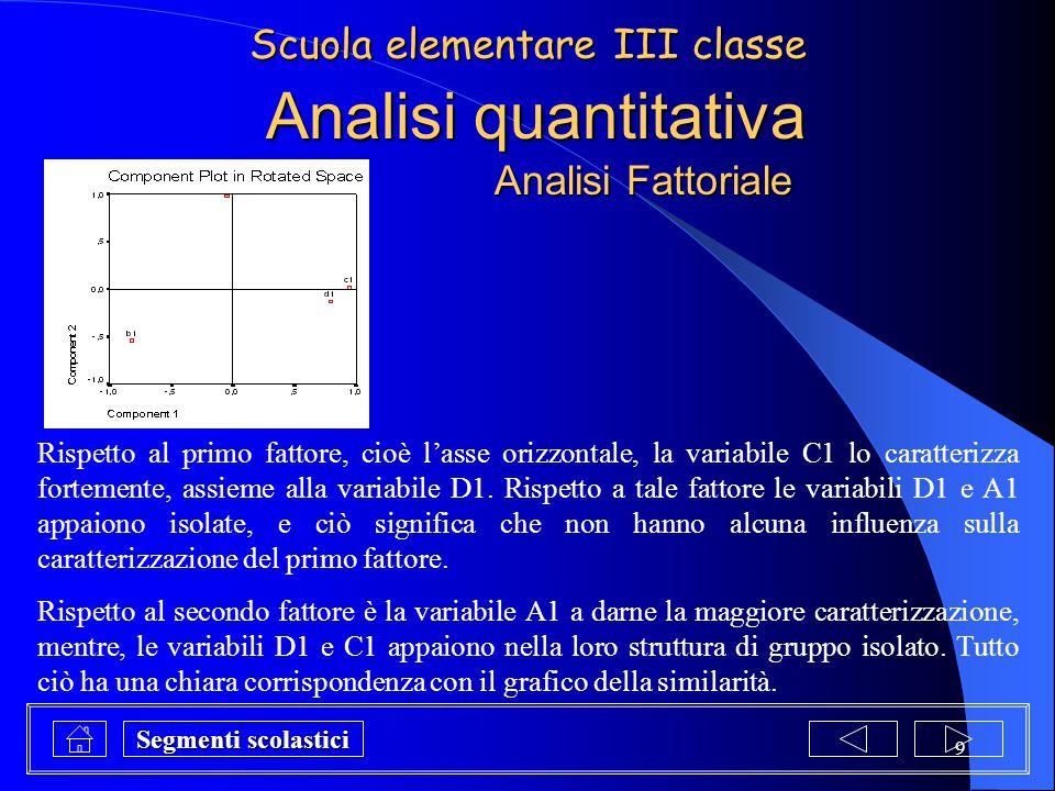 9 Analisi quantitativa Rispetto al primo fattore, cioè l'asse orizzontale, la variabile C1 lo caratterizza fortemente, assieme alla variabile D1. Risp