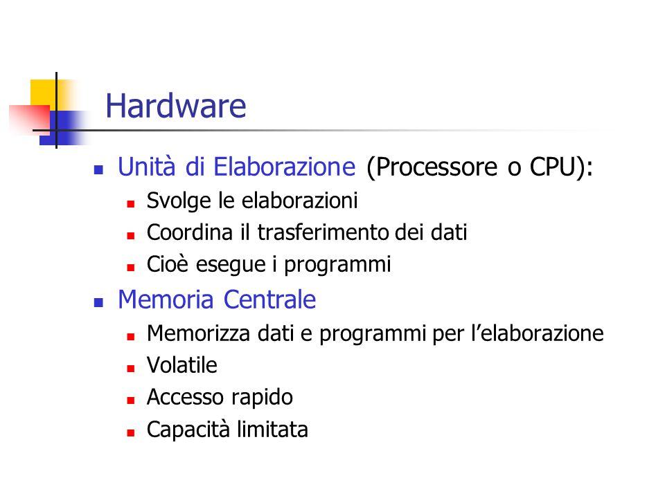 Hardware Unità di Elaborazione (Processore o CPU): Svolge le elaborazioni Coordina il trasferimento dei dati Cioè esegue i programmi Memoria Centrale Memorizza dati e programmi per l'elaborazione Volatile Accesso rapido Capacità limitata