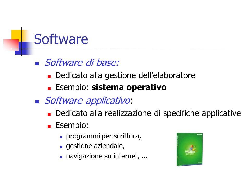 Software Software di base: Dedicato alla gestione dell'elaboratore Esempio: sistema operativo Software applicativo: Dedicato alla realizzazione di specifiche applicative Esempio: programmi per scrittura, gestione aziendale, navigazione su internet,...
