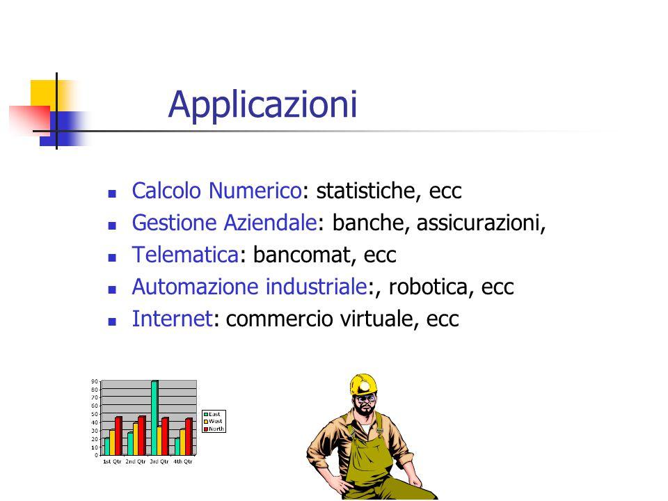 Applicazioni Calcolo Numerico: statistiche, ecc Gestione Aziendale: banche, assicurazioni, Telematica: bancomat, ecc Automazione industriale:, robotica, ecc Internet: commercio virtuale, ecc