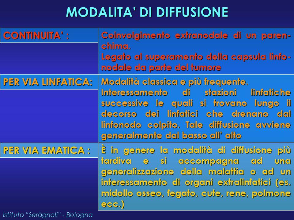 MODALITA' DI DIFFUSIONE CONTINUITA' : Coinvolgimento extranodale di un paren- chima. Legato al superamento della capsula linfo- nodale da parte del tu