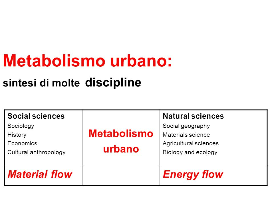 Metabolismo urbano: sintesi di molte discipline Social sciences Sociology History Economics Cultural anthropology Metabolismo urbano Natural sciences