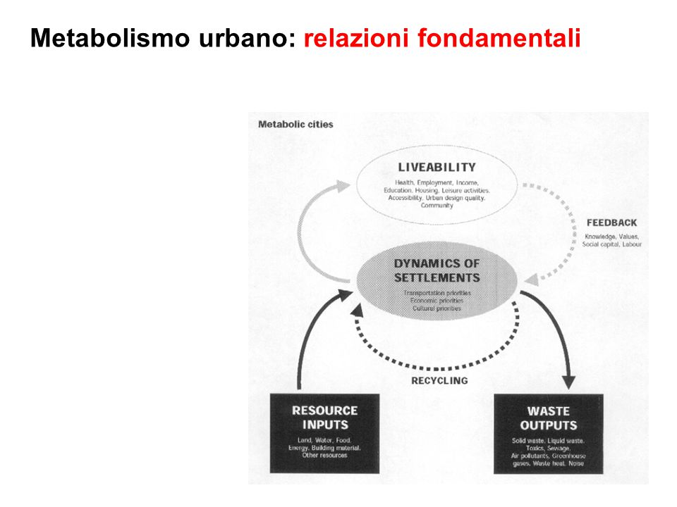 Metabolismo urbano: da lineare a circolare Resource use depends on the way cities function, as well as their standards of living.