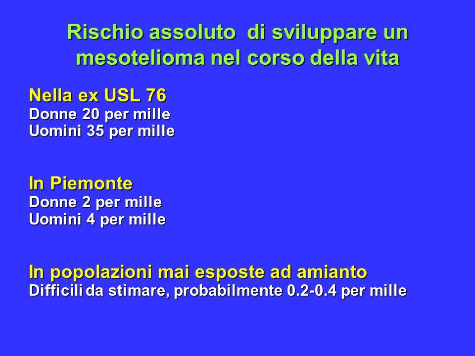 Rischio assoluto di sviluppare un mesotelioma nel corso della vita Nella ex USL 76 Donne 20 per mille Uomini 35 per mille In Piemonte Donne 2 per mille Uomini 4 per mille In popolazioni mai esposte ad amianto Difficili da stimare, probabilmente 0.2-0.4 per mille
