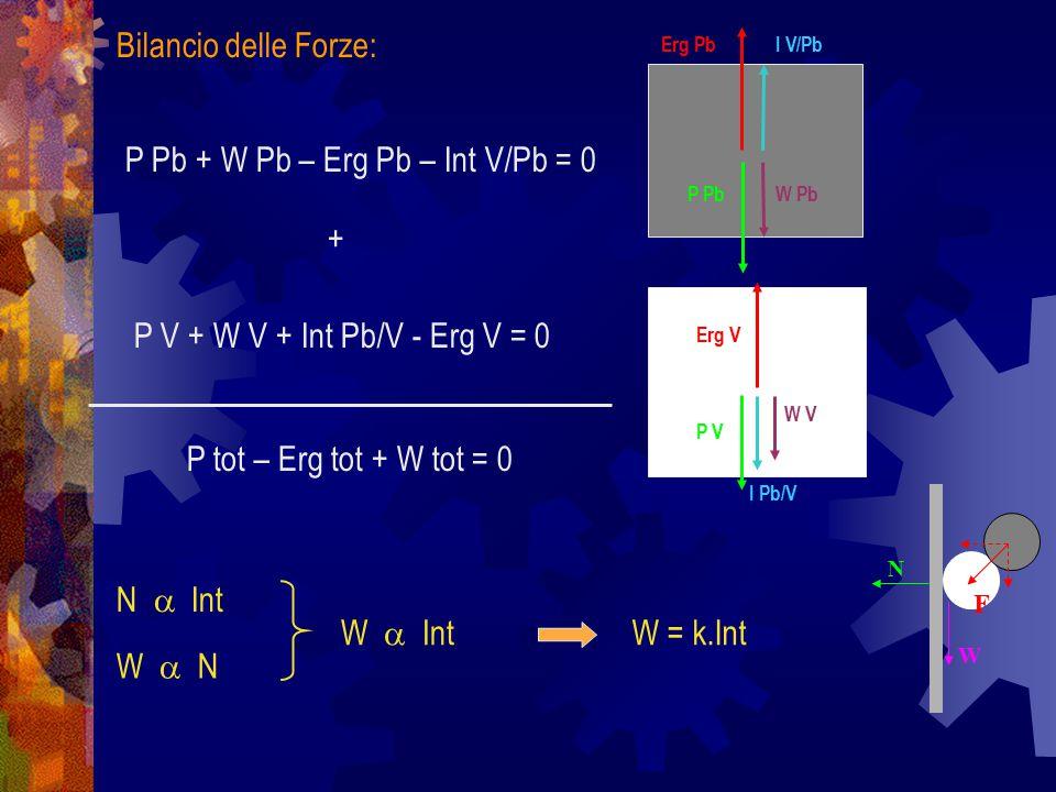 Erg PbI V/Pb P PbW Pb Erg V I Pb/V P V W V Bilancio delle Forze: P Pb + W Pb – Erg Pb – Int V/Pb = 0 P V + W V + Int Pb/V - Erg V = 0 P tot – Erg tot